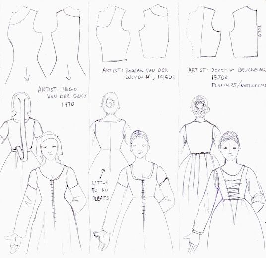My SCA Garb: Kirtle Pattern Class Handout | Medieval