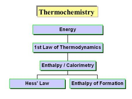 Thermochemistry  Kinetic Energy and Potential Energy Kinetic