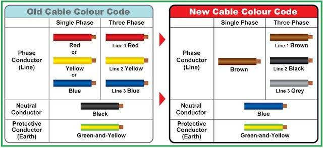 Comparison between OLD \ NEW Cable Colour Codes - Electrical - resistor color code chart