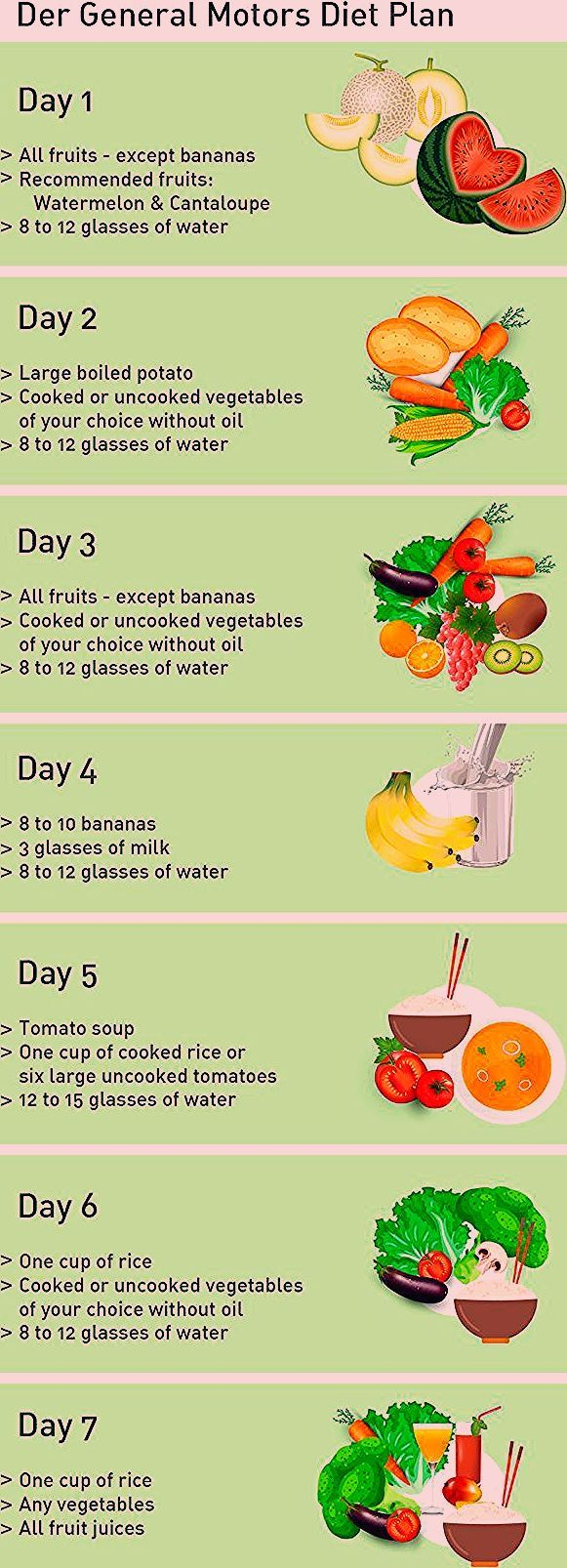 The General Motors Diet Plan is a kind of detox cure. It is based on different ... - Gesundheit und...