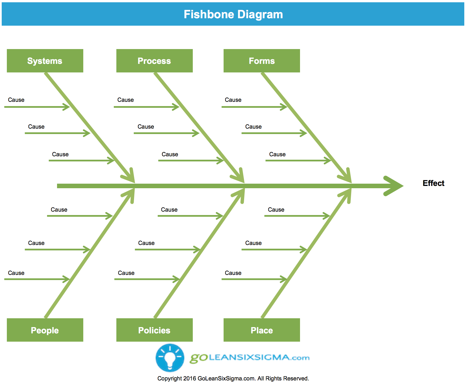 Fishbone Diagram (aka Cause & Effect Diagram)  Template