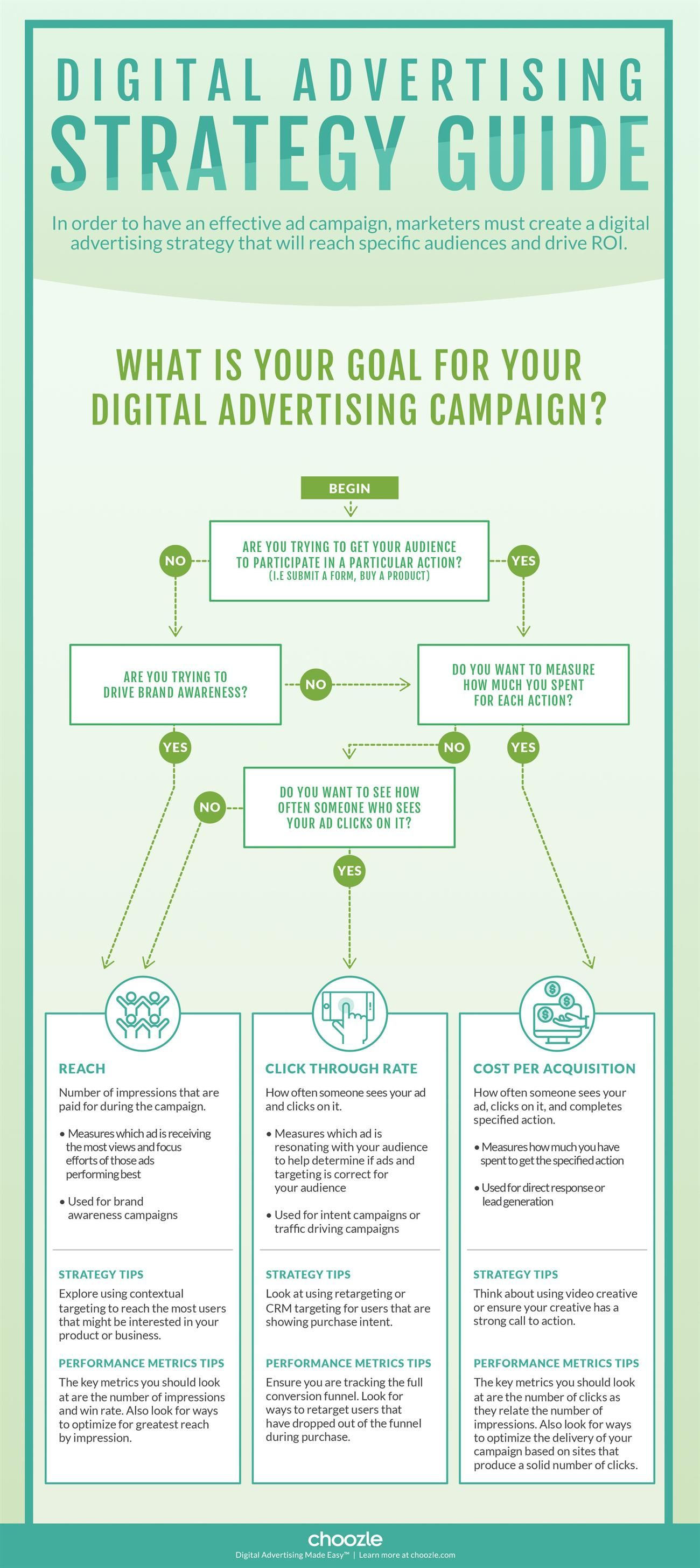 Creating a b2b digital marketing plan for 2017 infographic smart - Digital Marketing Campaigns Come Down To Selecting The Right Strategy And Using The Right Tactics And