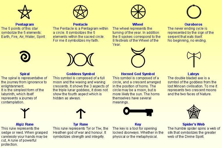 Wiccan Symbols For Protection Symbols Tools And Ceremonies
