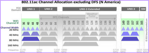 What are the 5Ghz non-DFS, non-overlapping channels? | The Hub