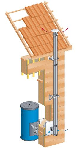 pgi - conduit extérieur Salon Pinterest Central heating and