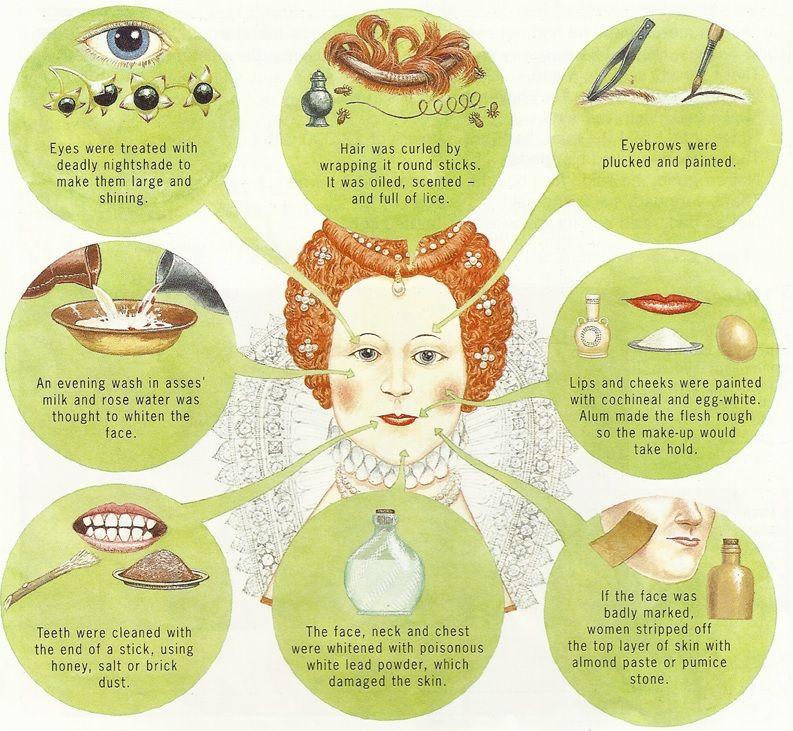 Elizabethan makeup Google Search Beauty case, Rose water