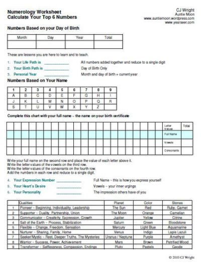 Numerology chart alphabet indian also astro pinterest rh