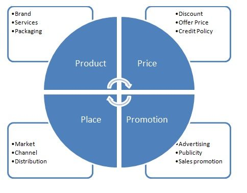 4 Ps of #Marketing The four Ps of Marketing (#Product, #Price - sales analysis