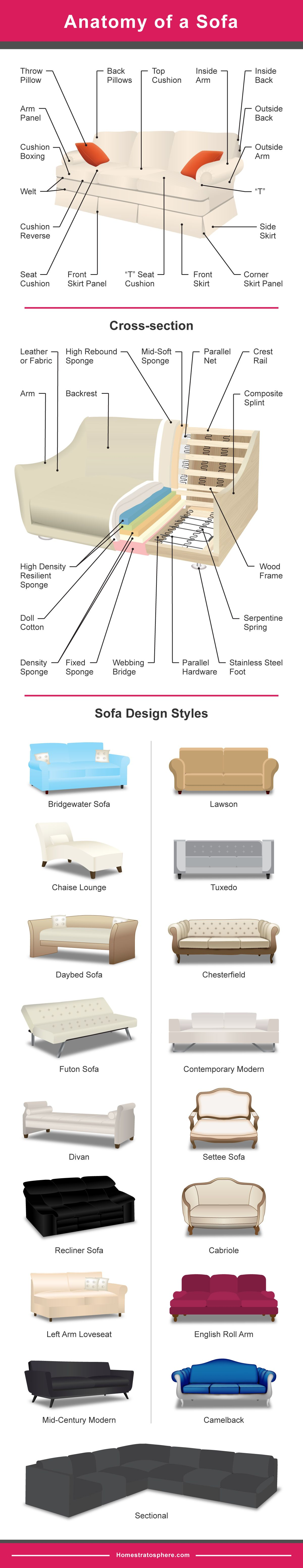 25 Styles Of Sofas Couches Explained With Photos Types Of Sofas Types Of Couches Sofa Styling