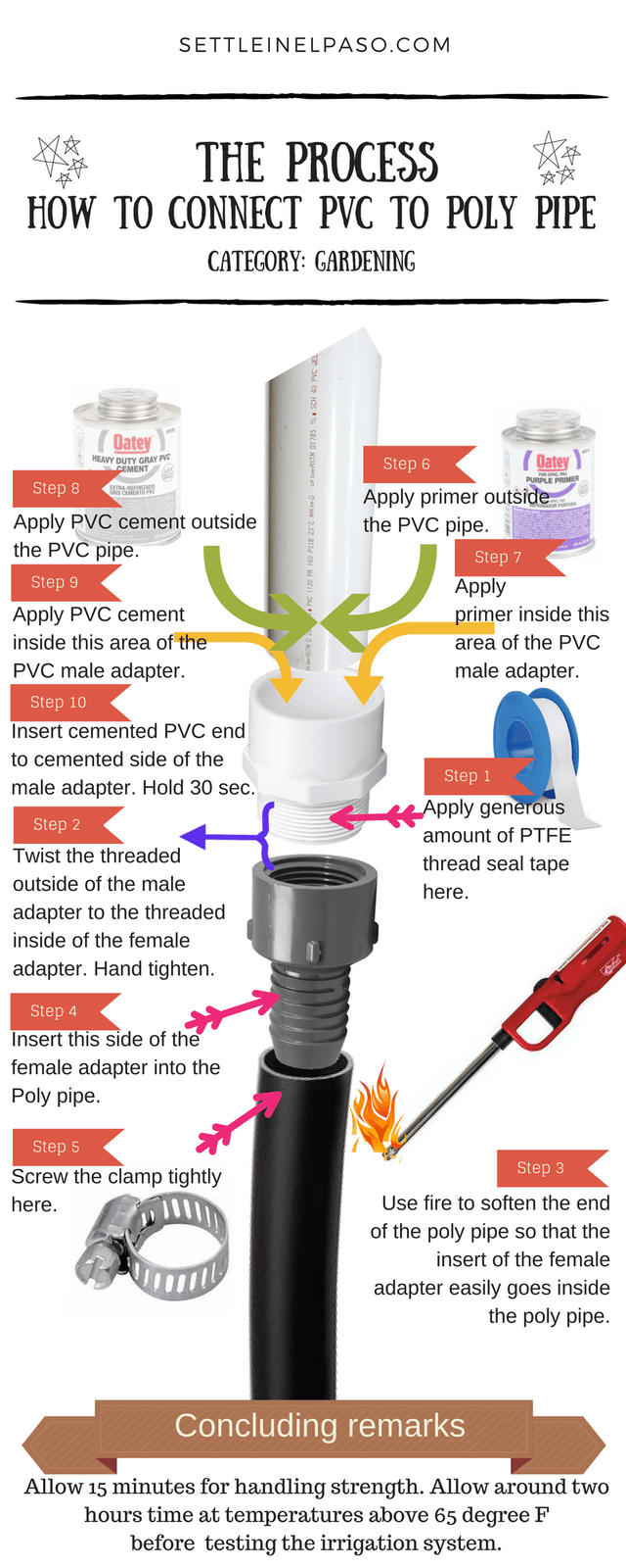 How to connect PVC to Poly pipe u2014 Settle in El Paso  sc 1 st  Pinterest & How to connect PVC to Poly pipe | DIY Blog - Group Board | Pinterest ...