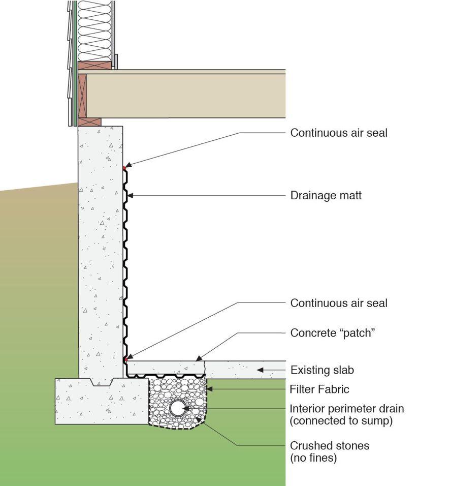 Interior Foundation And Basement Retrofits Moises