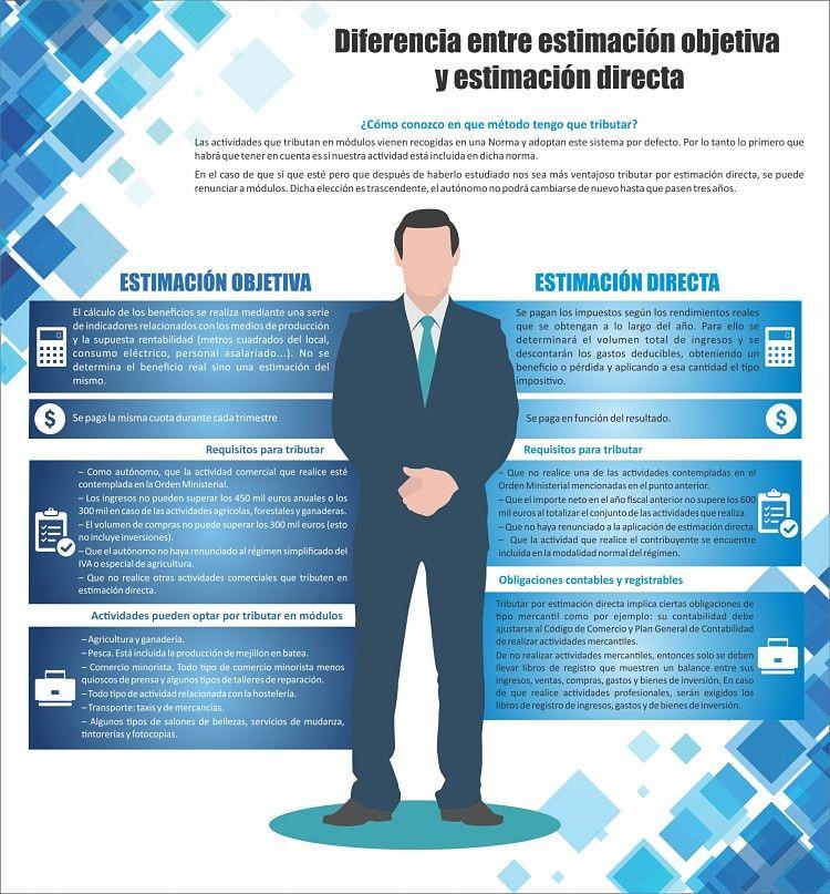 Diferencias entre la opciónes de estimación objetiva y directa ...
