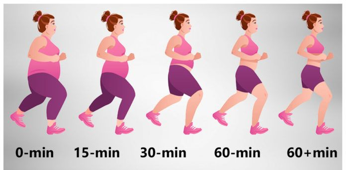 Quick and dirty weight loss