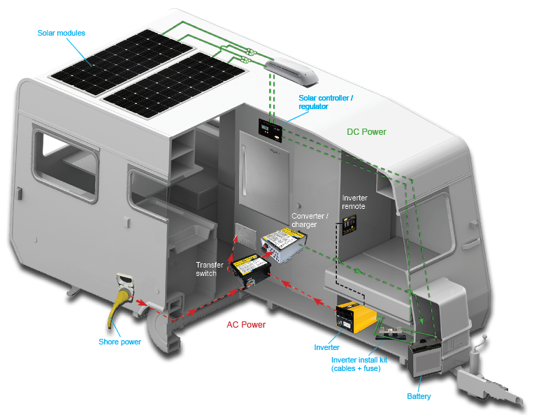 Solar Power For Rv S Trailers And Motorhomes Rv Amp Tiny