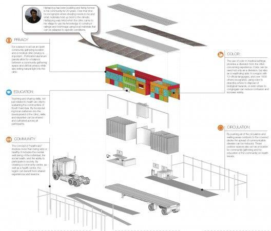 """""""Move to Care"""": Arquitectos imaginan Instalaciones de Salud reubicables para el Sudeste Asiático"""