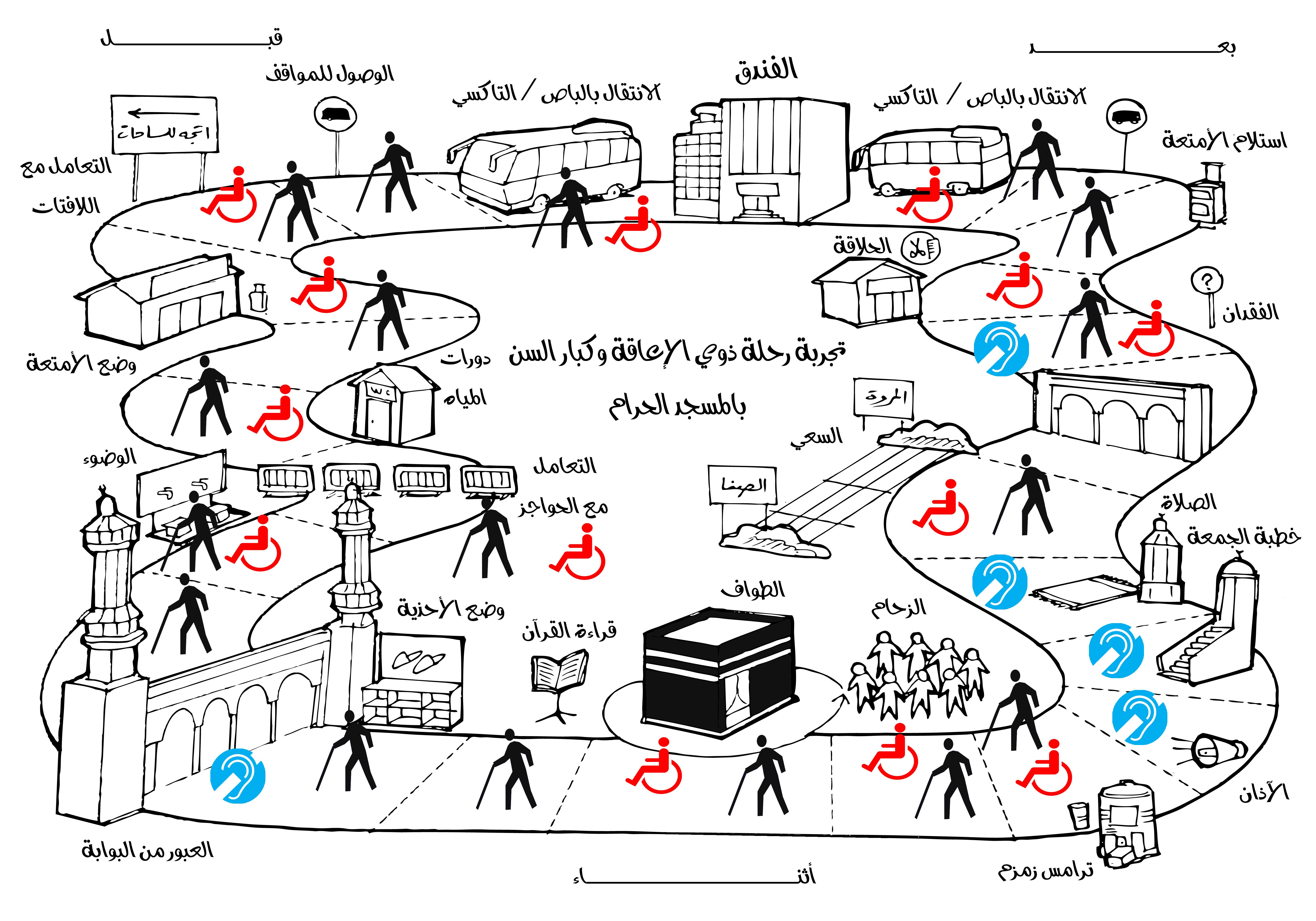 خريطة لمشروع تهيئة الحرم المكي لاستقبال وتقديم الخدمات لذوي الإعاقة السمعية والبصرية والحركية وتم عرضه بمؤتمر رؤية المملكة 2030 وال Visual Design Visual Design