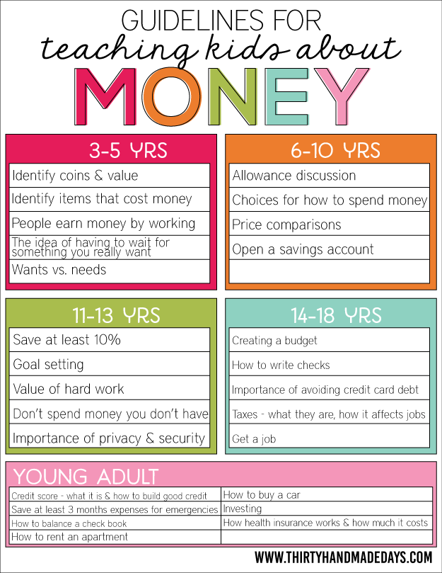 Guidelines for teaching kids about money! | Teaching kids, Parents ...