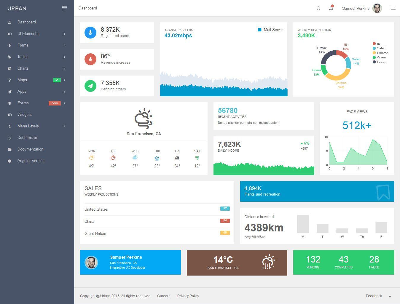 Urban – Admin Template + Customizer Access #htmladmin #admin ...
