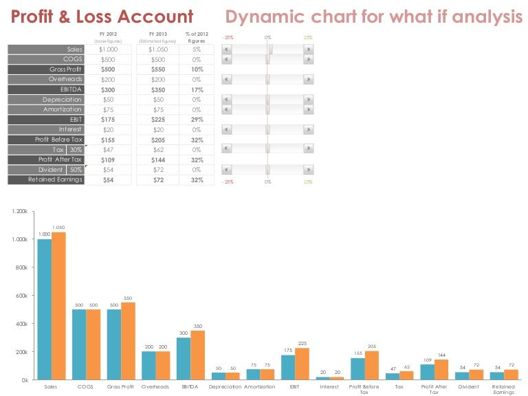 Profit \ Loss Account - Dynamic chart for what if analysis (excel - chart excel