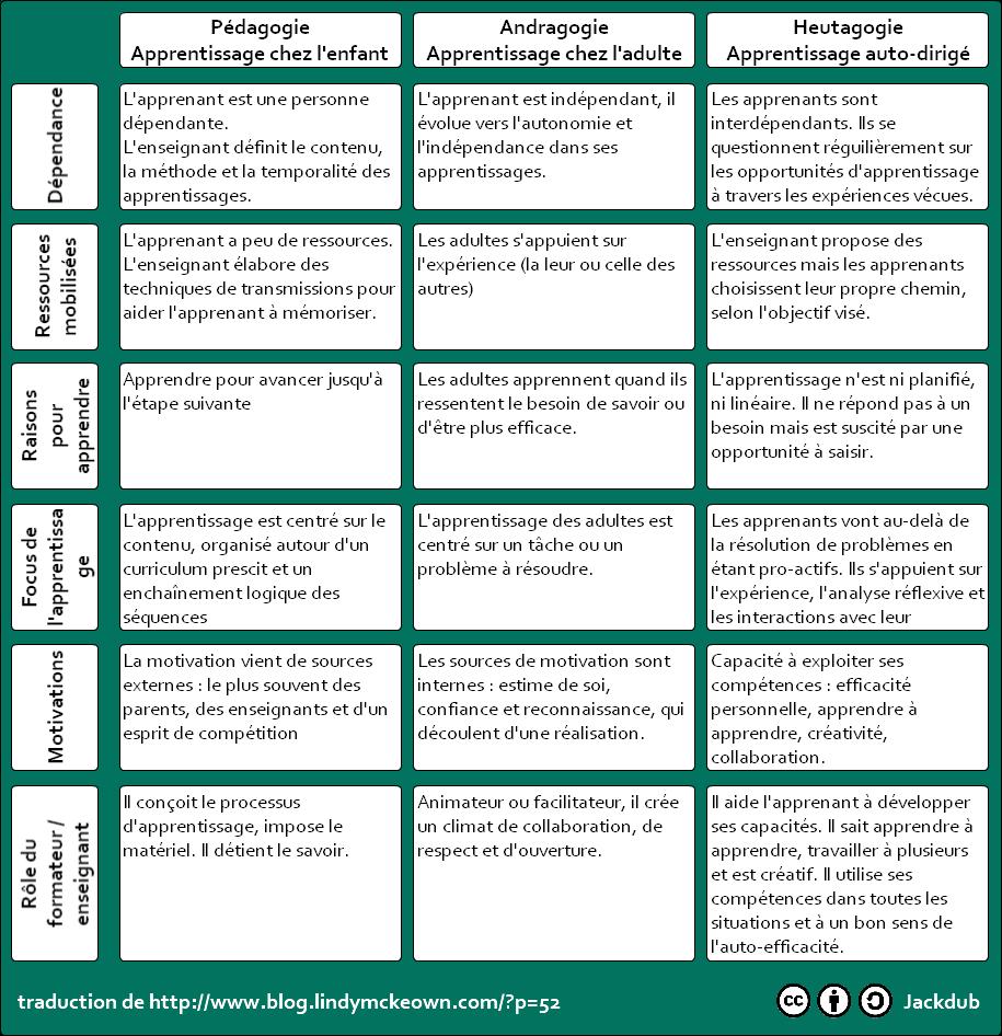 Pedagogie Andragogie Et Heutagogie Pedagogie Pedagogie Inversee Apprendre L Anglais