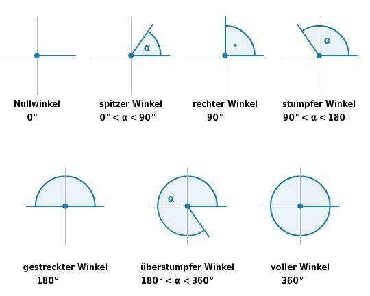 winkelarten google suche teaching mathematics math und school. Black Bedroom Furniture Sets. Home Design Ideas