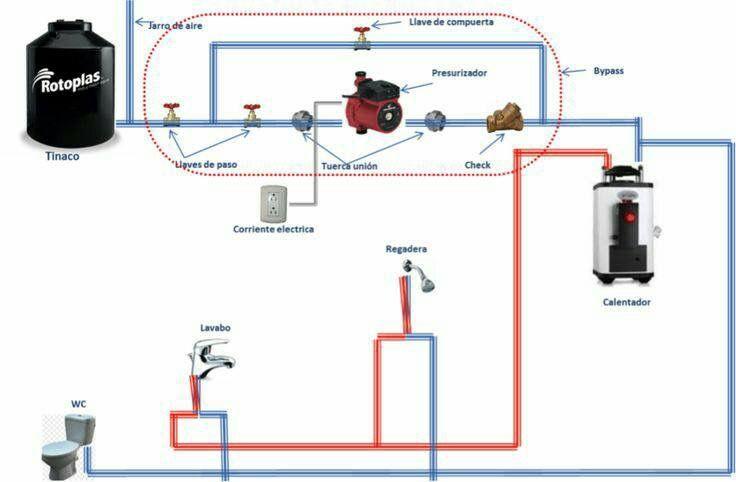 Descripcion Red Hidraulica Instalacion De Agua Instalacion Hidraulica Plano Instalacion Electrica