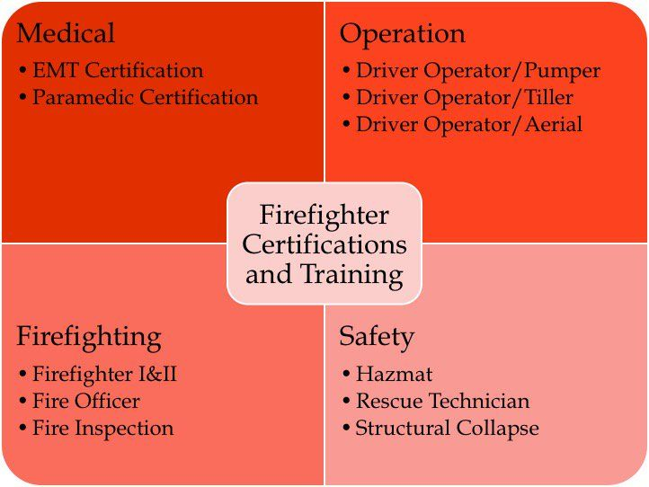 Firefighter resume sample writing guide resume genius