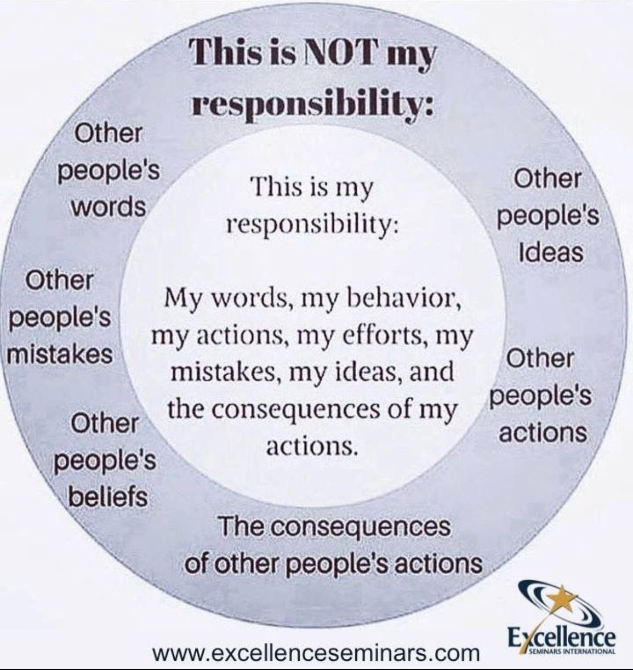Circle Of Concern Responsibility In My Control Our If My Control