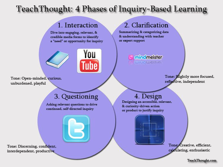 4 Phases Of Inquiry Based Learning A Guide For Teachers Inquiry Based Learning Inquiry Learning Project Based Learning