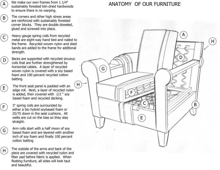 Anatomy Of Our Furniture The Kristin Drohan Collection Study Interior Design Furniture Anatomy