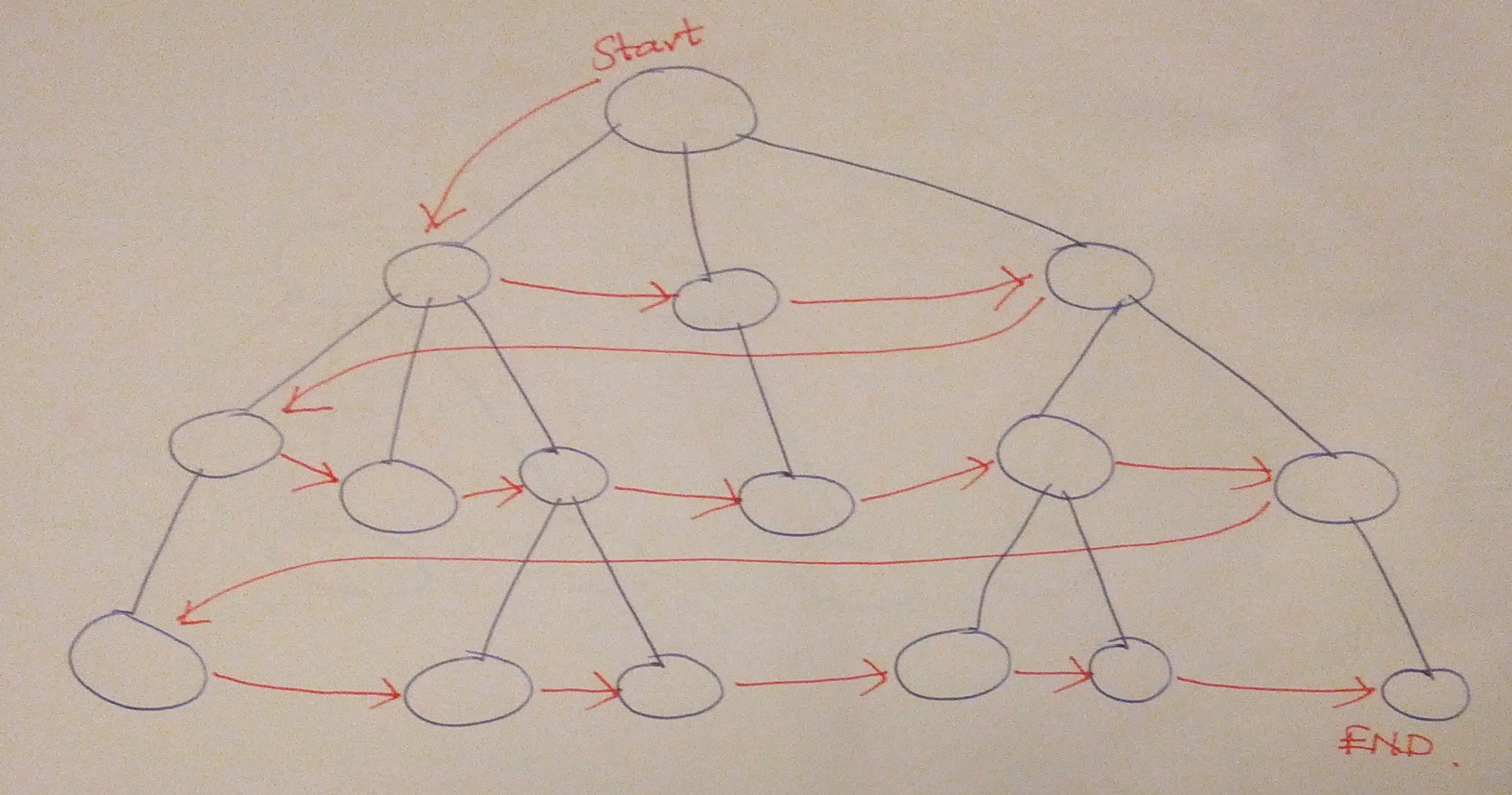 Trees and Other Hierarchies in MySQL