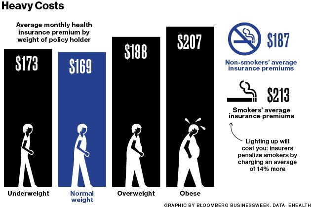 Overweight Smoke Pay Up For Health Insurance Health Insurance