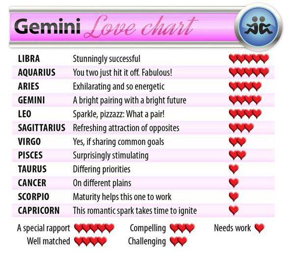gemini star sign compatibility chart dating Our horoscope compatibility chart shows the compatibility rating for each and every zodiac sign by gender.