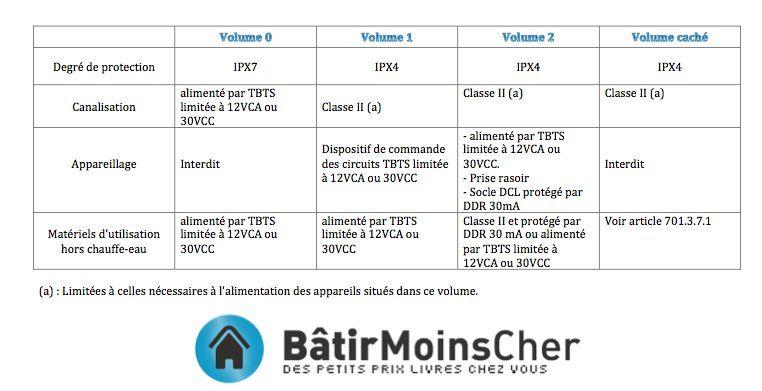 Tableau Decrivant Les Volumes De La Salle De Bain | Construction