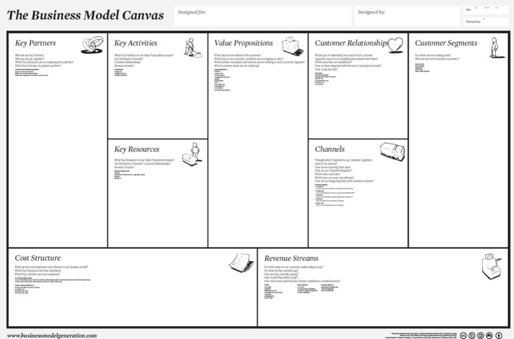 Lean Change Canvas v.0.3 Business model canvas, Change