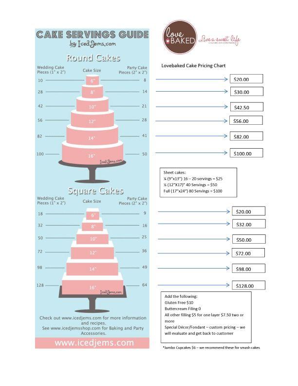 Cake Portion Guide Uk