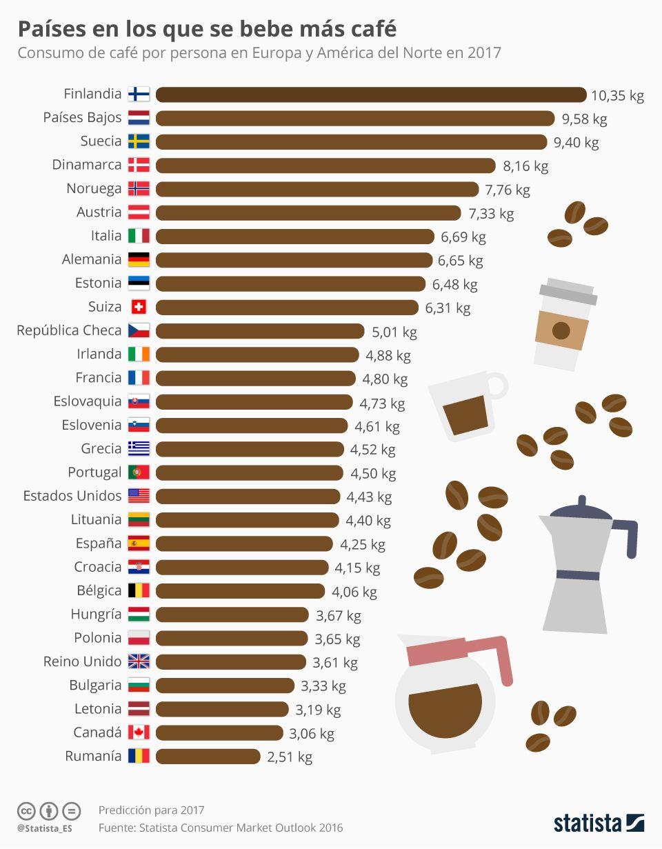 El consumo de #café en la #EU, #USA y Canadá. En España vamos por la cola, aunque sorprenda a algunos (a mi entre ellos). #GastroMarketing #Barismo #CofeeLover