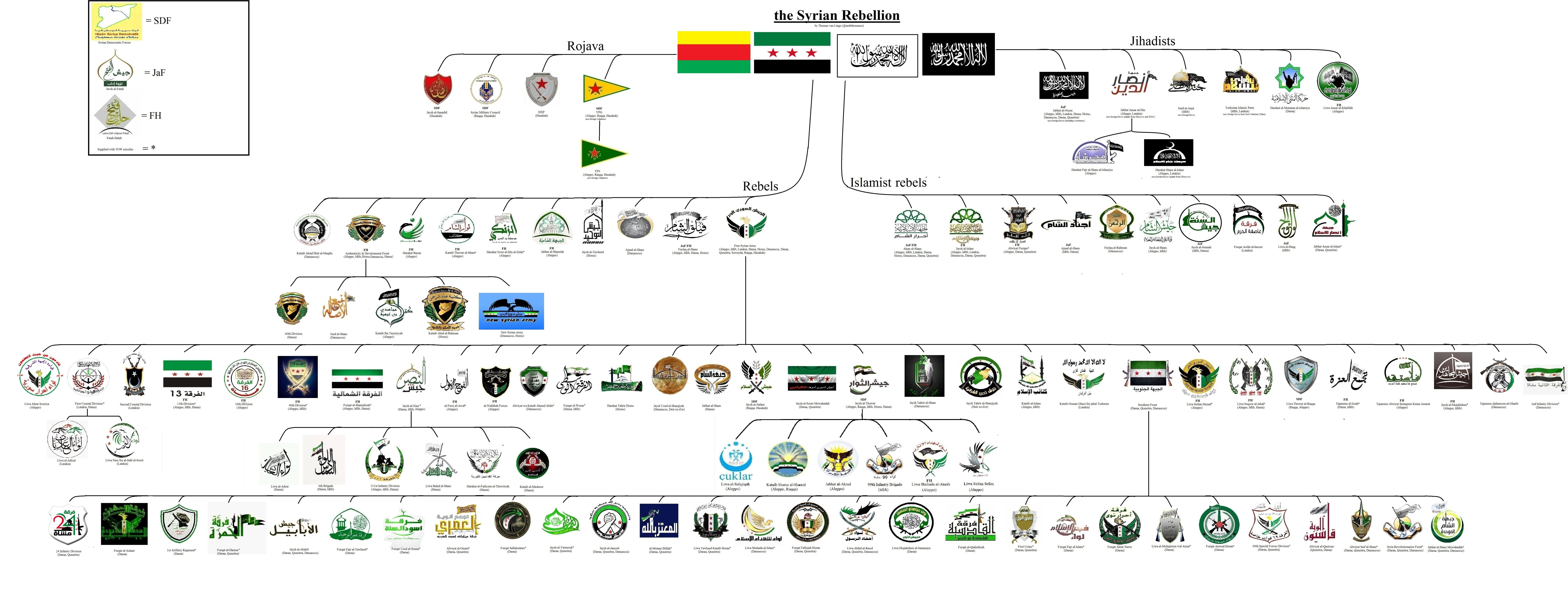 Thomas van Linge @arabthomness  #Syria INFOGRAPHIC: all the major armed groups of the Syrian rebellion & their dynamics.
