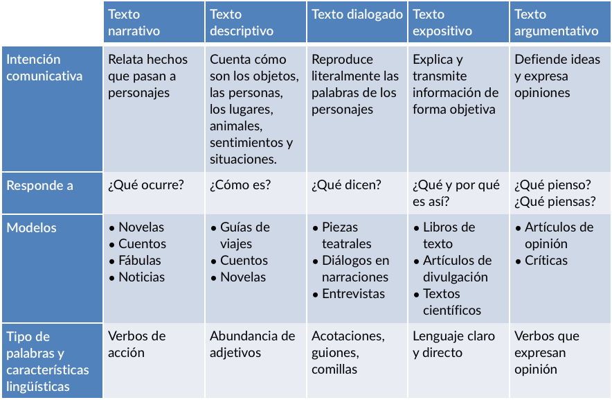 Determining The Purpose Of A Text Textos Cara De Asombro Tipos De Texto