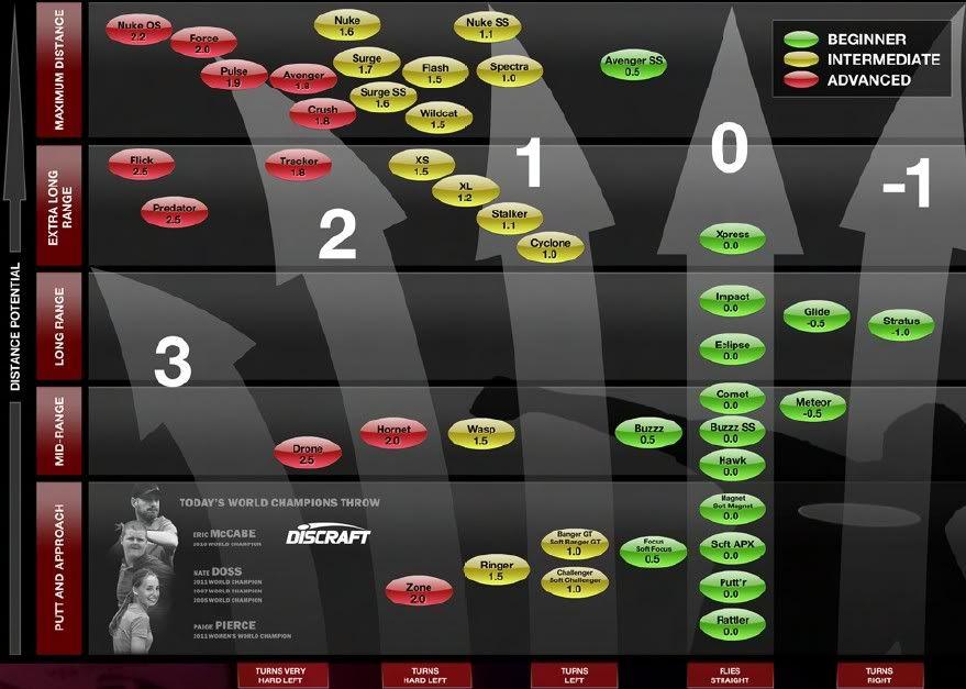 Image Result For Innova Vs Discraft Disc Flight Chart
