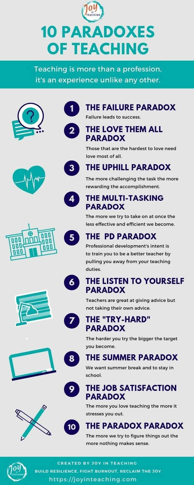 The 10 Paradoxes Of Teaching Teaching Paradox Teaching Joy [ 2000 x 800 Pixel ]