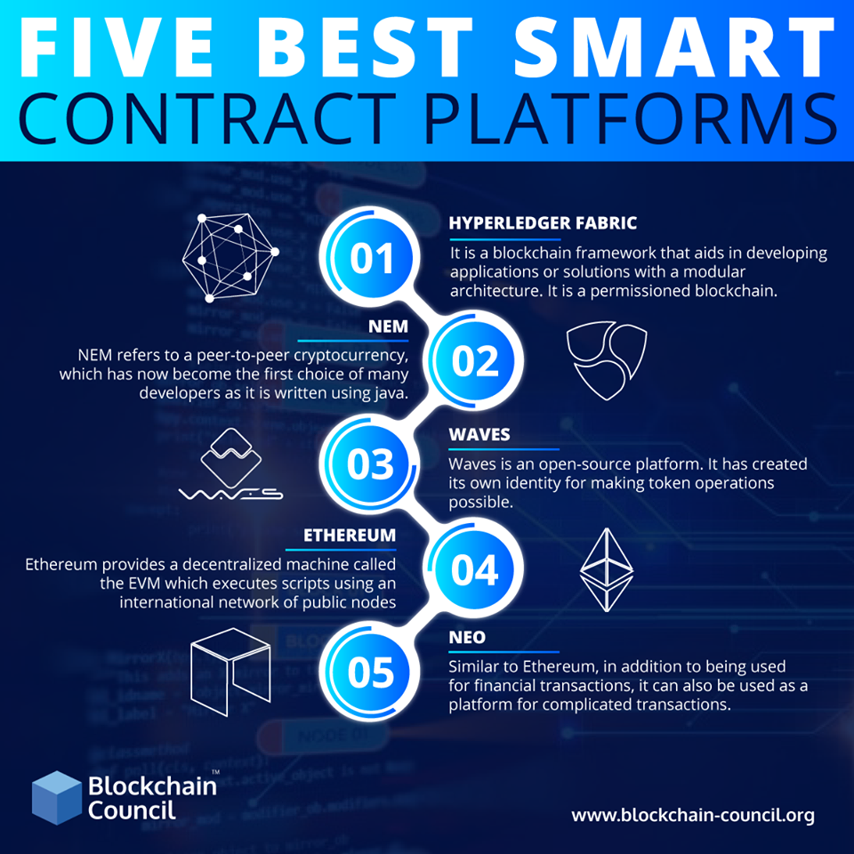 best cryptocurrency for smart contracts