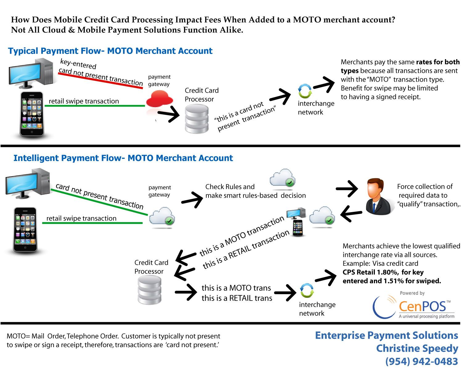 Mobile Payments. How does adding mobile impact credit card processing fees for a MOTO merchant account?