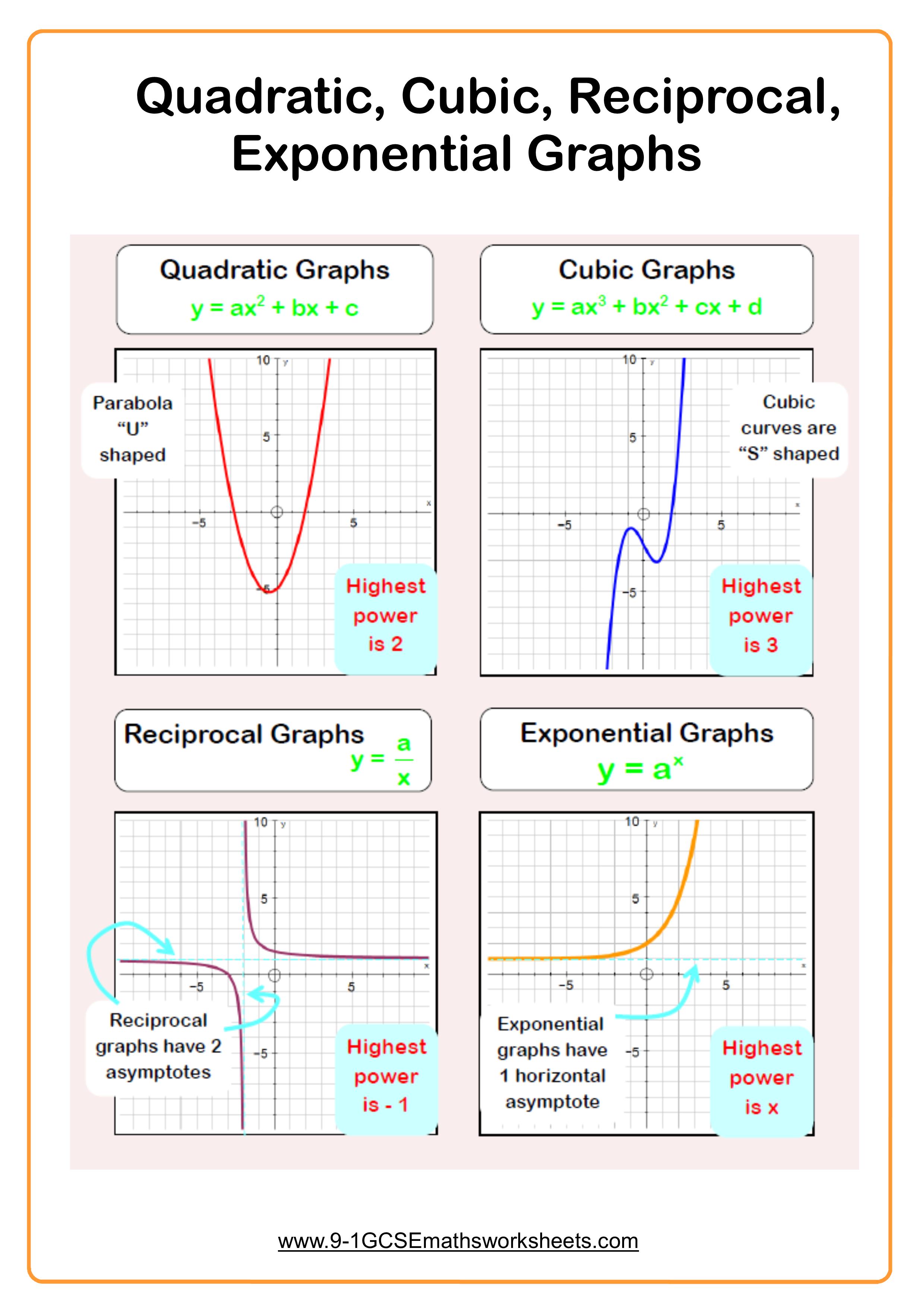 Quadratic Graphs Cubic Graphs Reciprocal Graphs