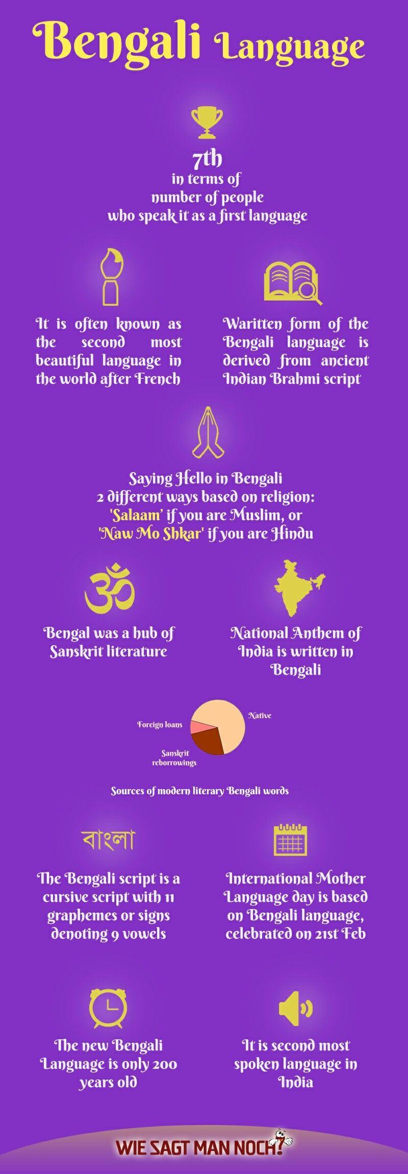 Description Meaning Bengali