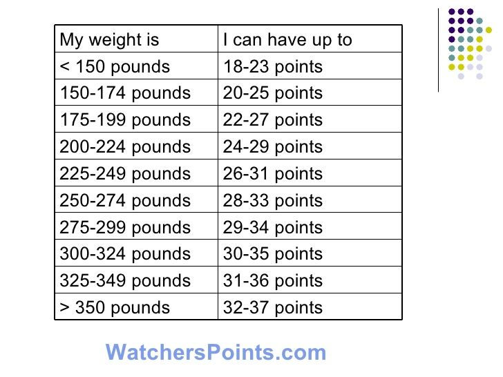 Weight Watchers Points 1 Weight Watchers Points Calculator