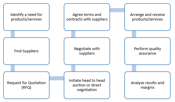 Procurement Process Flow Learn About Procurement In Business And How To Plan Your Procurement Process Map Process Flow Chart Process Flow Procurement Process