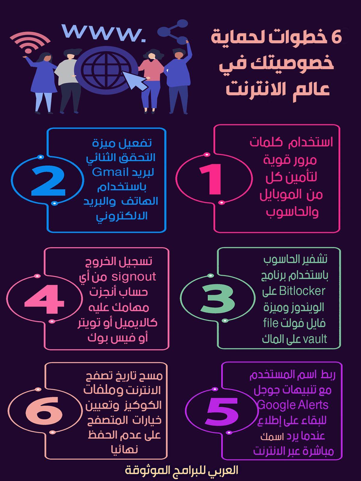 أبرز الخطوات المتبعة لحماية خصوصيتك في عالم الانترنت Learning Websites Learning Apps Educational Websites