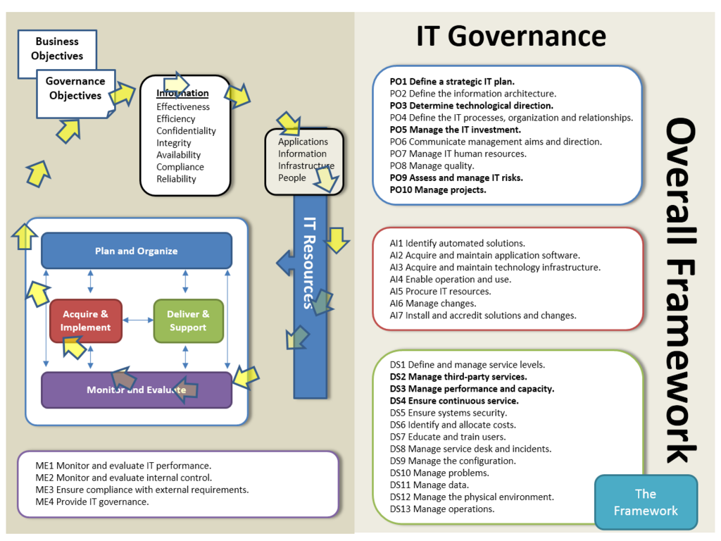 Michael A Kaplan On Twitter Enterprise Architecture Information Architecture Risk Management
