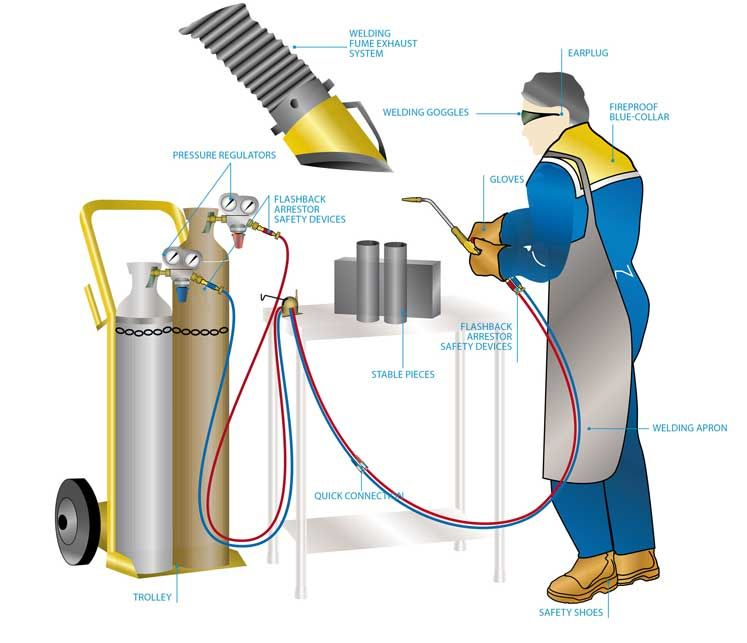 Great tips for welding safety 1 is really important imho